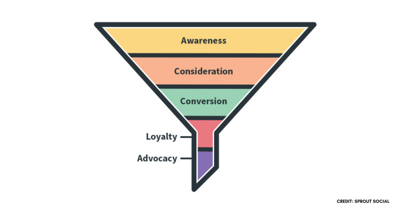 How to Create a Social Media Marketing Funnel 3